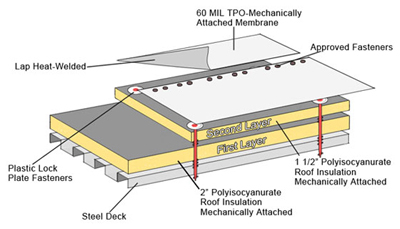 TPO Commercial Roofing, Built Up Roofing Systems, Modified Bitumen Roof, Residential Flat Roof, TPO Roof, Built Up Roofing Systems, Thermoplastic Olefin Roof, Built Up Roof